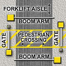 4-gate AisleCop Forklift Safety System