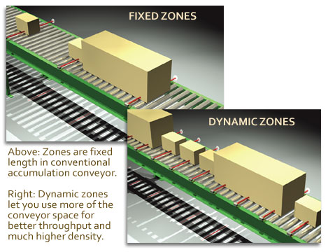 conveyor line dynamic zone allocation