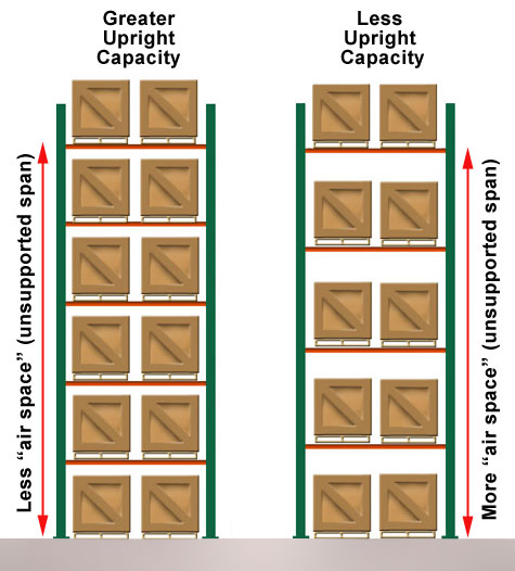 Upright Pallet Rack Frame Capacities Guide Cisco Eagle