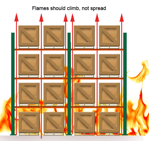 Pallet rack fire and flue space illustration