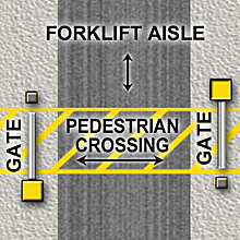 2-gate AisleCop Forklift Safety System