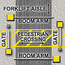 4-gate AisleCop Forklift Safety System