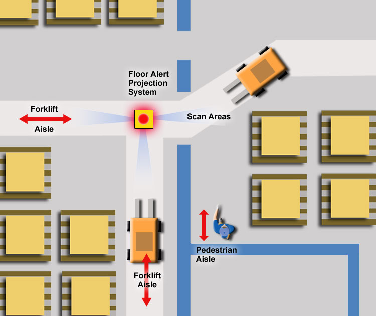 Forklift Intersection Management Options Cisco Eagle
