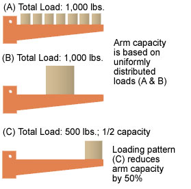 Cantilever Racks Load Distribution