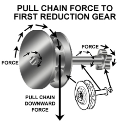 From pull chain to first gear