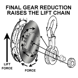 Final reduction to lift force