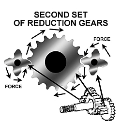 second gear reduction