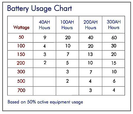 battery usage chart