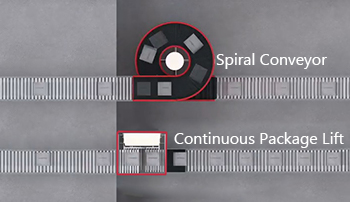 Spiral Conveyor vs. Continuous Lift