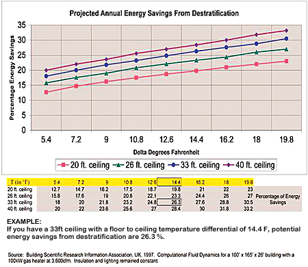 Energy savings graph