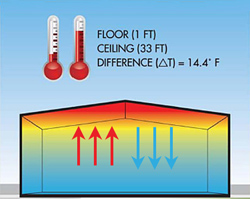 warehouse temperature stratification