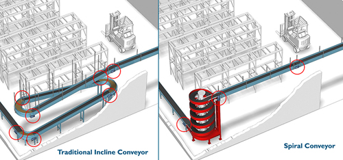 Spiral conveyors vs. incline conveyors