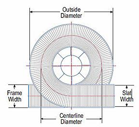 Spiral conveyor dimension guide