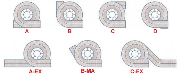 Spiral conveyor unit types