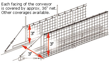 Conveyor Safety Netting
