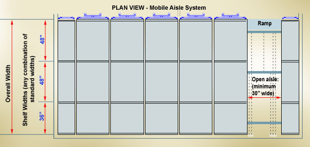 plan view overhead view mobile aisle shelving
