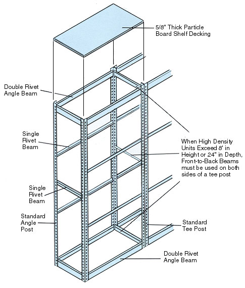 Single Rivet Shelving