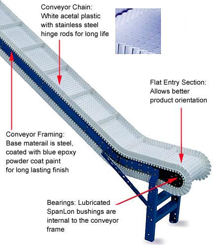 vertical offset illustration