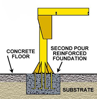 base plate jib crane foundation