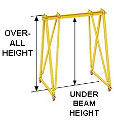 Overall Height and Under Beam Height Illustration