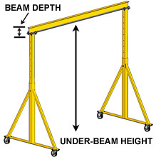 Beam Depth and Under-Beam Height Illustration