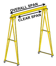 Span and Clear Span Illustration
