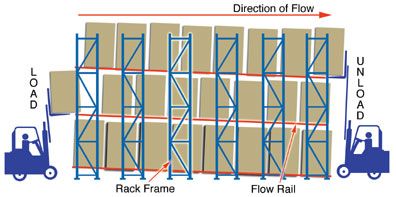 Pallet Flow Rack Systems Cisco Eagle