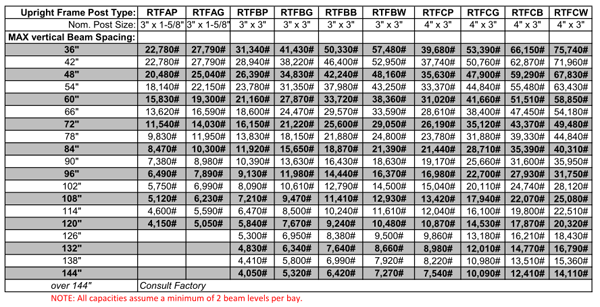 rack capacity table
