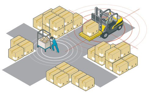 ZoneSafe Systems for Forklift Proximity