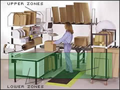reach zones for a workbench