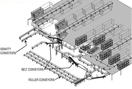 flow conveyor system