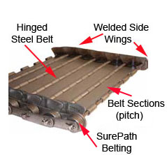 Piano Hinged Steel Conveyor Belt