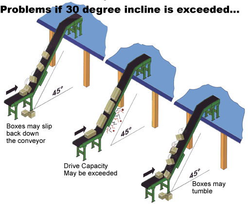 45 degree incline conveyor