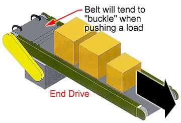 incorrect conveyor flow