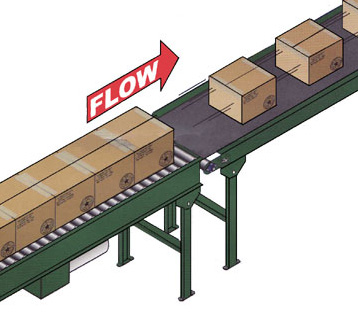 flow of conveyor