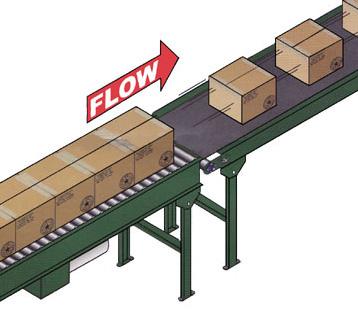 flow of conveyor