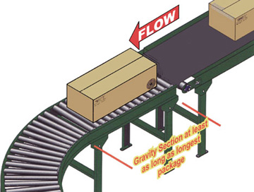 Conveyor flow part two