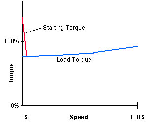 torque chart for conveyor drives