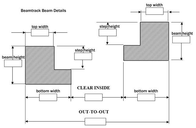 Beamtrack Beam Detail