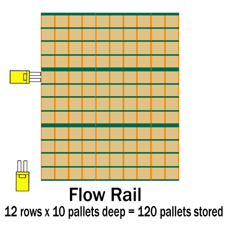 Flow Rail comparison 1