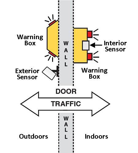Dual Use 10 sensor diagram
