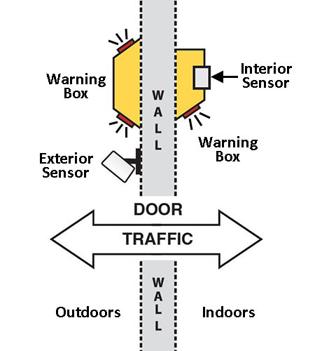 Dual Use 11 sensor diagram