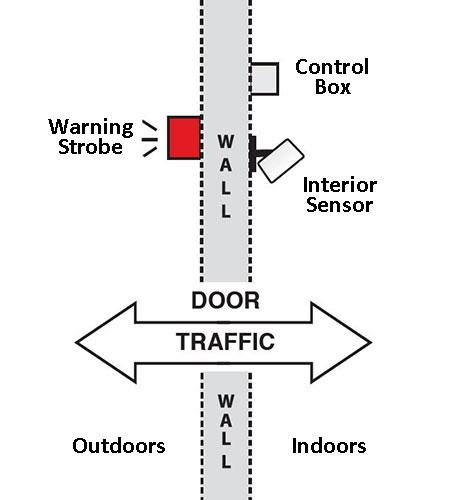 Dual Use 14 sensor diagram