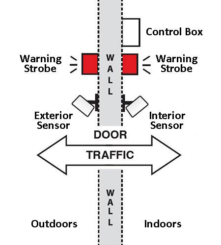 Dual Use 5 sensor diagram