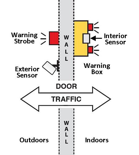 Dual Use 6 sensor diagram