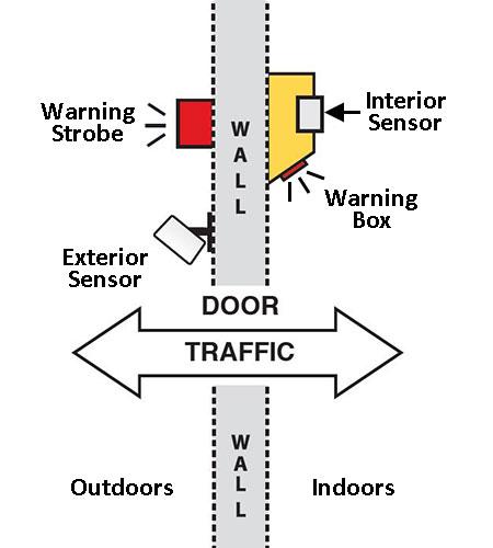 Dual Use 7 sensor diagram
