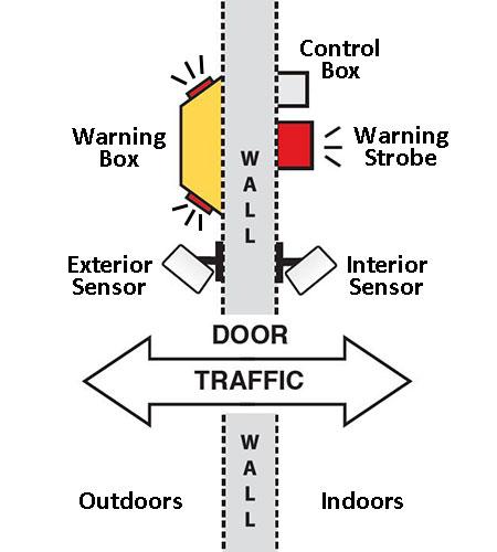 Dual Use 9 sensor diagram