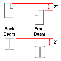 Keg Rack Beam Offset