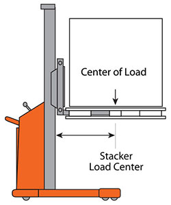 load center explanation drawing