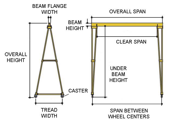 Steel Gantry Crane - 1 Ton Cap , 30' Clear Span, 30' Under Beam Ht ,  PF-Series